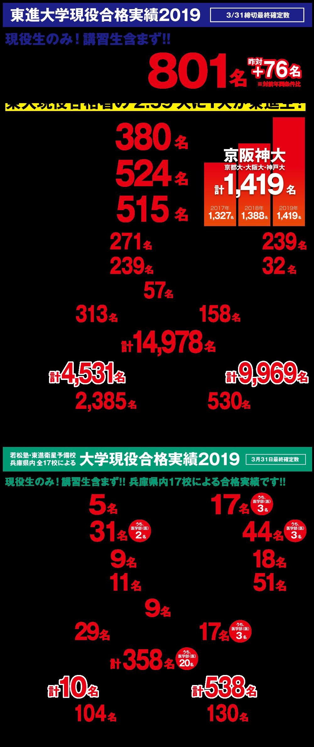 2019年大学合格実績