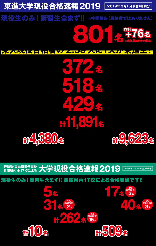 2019年大学合格速報