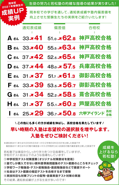 岡本校受験生 成績アップ事例