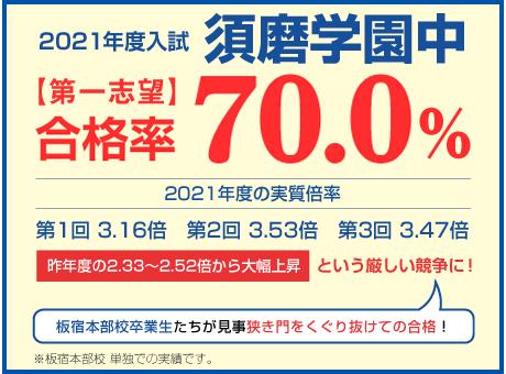 須磨学園中学合格率70.0%