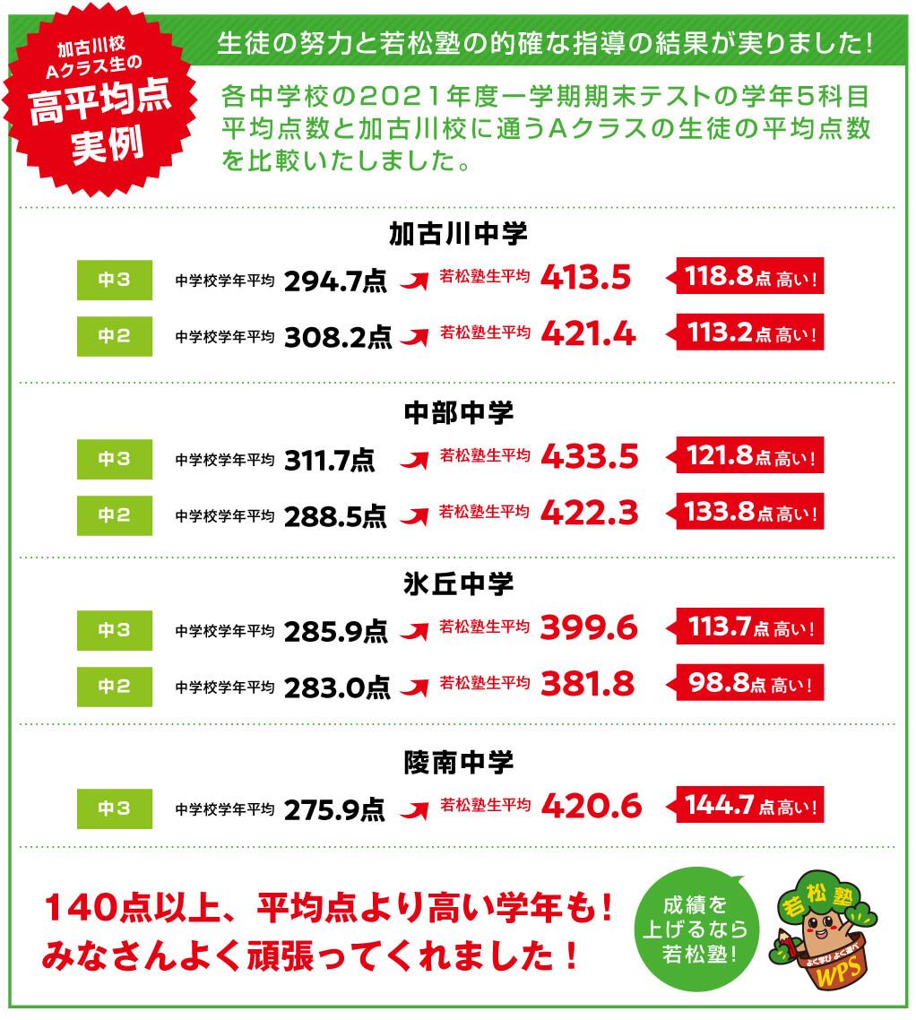 加古川校Aクラス 学校成績の平均点