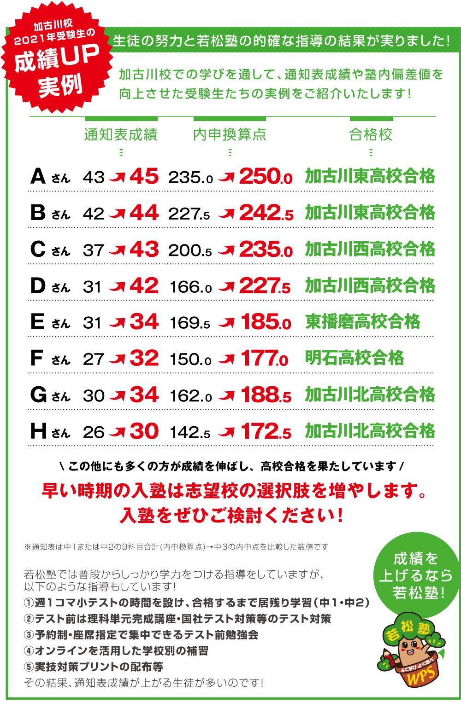 加古川校受験生 成績アップ事例