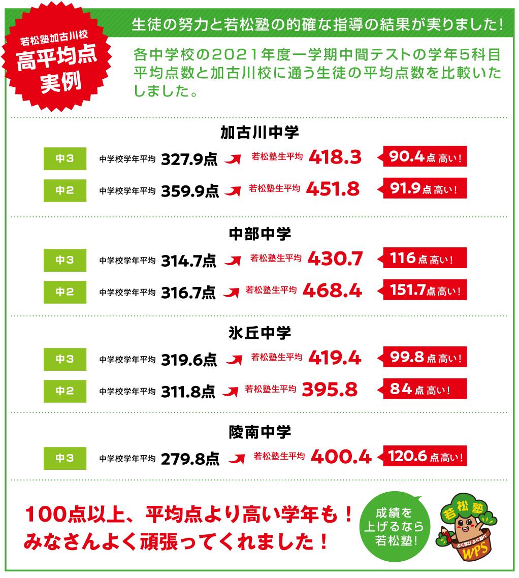 加古川校生の高平均点実例